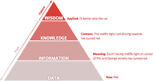 disinformation visualization how to lie datavis the essay dikw data information knowledge wisdom