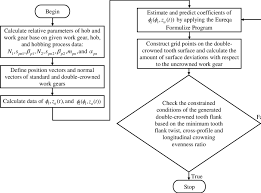 Flow Chart For Determining Coefficients Of The Modified