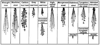 Metal Spark Test Chart Painting For Professionals