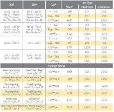 Desert Springs Villas I And Ii Points Charts Selling