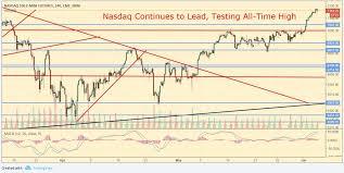 Pre Market Charts Stocks Pre Market Nasdaq Nears All Time High As Stocks Struggle To