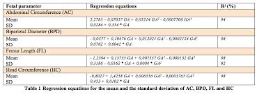 Bpd Fl Ac Hc Chart In Cm Bpd Hc Ac Fl Ovulation Signs