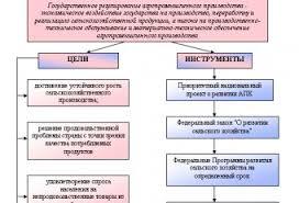 АПК Агропромышленный комплекс Курсовая Агропромышленный Комплекс Региона