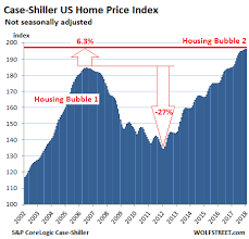 Case Shiller Index Chart Update On The Most Splendid Housing Bubbles In The U S