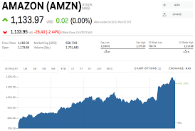 Amzn Quote Gorgeous AMZN Stock AMAZON Stock Price Today Markets Insider