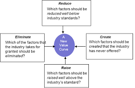 Four Actions Framework Blue Ocean Strategy Combined With The Business Model Canvas