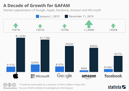 Chart A Decade Of Growth For Gafam Statista