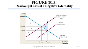 Negative Externality Graph Surplus Externalities Economics