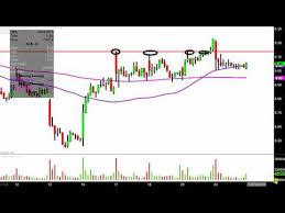 Acb Stock Chart Aurora Cannabis Inc Acb Stock Chart Technical Analysis
