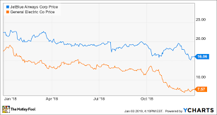 Here Are My Top 2 Stocks To Buy For 2019 The Motley Fool