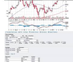 Stock Charts With Indicators How To Use Stockcharts Com For Trading Dummies