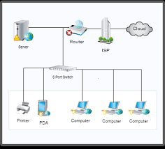 best images of small business network diagram examples   small    network diagram examples  network diagram examples via  small business network diagram