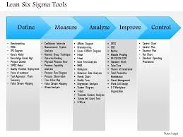 Six Sigma Flow Chart Example 0514 Lean Six Sigma Tools Powerpoint Presentation