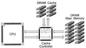Реферат Устройство кэш памяти и стратегии кэширования Между процессором и основной памятью dram предусматривается быстрый кэш sram В нем хранятся часто требуемые данные которые он способен передавать очень