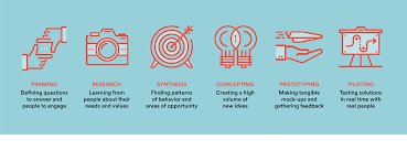 Principles Of Human Centred Design The Human Centered Design Process Greater Good Studio