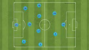 Pep Guardiola's Tactical Juggernaut – Breaking The Lines