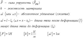 Сила тяжести трения реакции опоры упругости Архимеда  Сила упругости направлена противоположно деформации