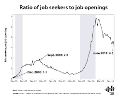 Unemployment Rate Last 10 Years As Ratio To Job Openings