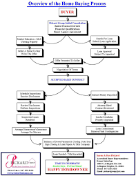 Contract To Close Flow Chart Real Estate Buying Process Flow Chart Diagram Home Pdf House