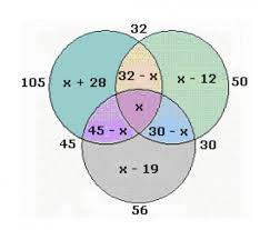 Venn Diagram Problems And Solutions With Formulas Set Theory Maxima Minima Concepts Kamal Lohia Mbatious Cat