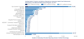 Epic Computer Charting Hospital Health It Developers