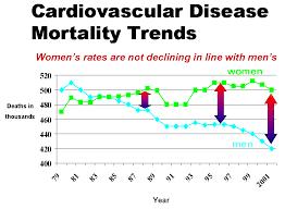 Sengoonkon Sopo Heart Disease In Women