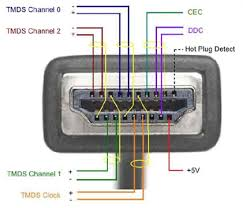 hdmi installers inside an hdmi cable pins 1 through 9 carry the three tmds data channels transition minimized differential signaling the technology that allows dvi and hdmi to send