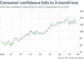Ceo Confidence Index Chart U S Consumer Confidence Sinks To 3 Month Low On Trade