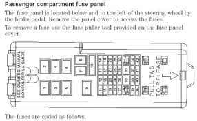 1995 mercury sable fuse box 1995 wiring diagrams online