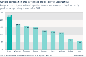 finally even for occupations like chauffeuressengers illinois workers compensation system takes a big bite with premiums coming in at triple