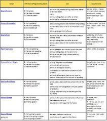 Verb Tense Chart Tenses English English Grammar Tenses