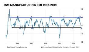Ism Purchasing Managers Index Chart Will Rare Ism Manufacturing Decline Result In Poor Stock