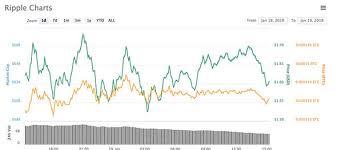 Ripple Price Live Xrp Comeback Falters As Ripple Bitcoin