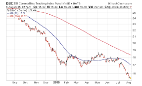 Etf Compare Chart The State Of The Financial Markets In 5 Charts See It Market