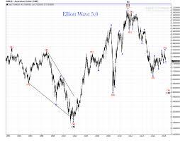 Us Dollar Basket Chart Australian Dollar Weekly Chart Elliott Wave Count Review