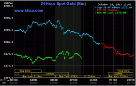 24 Hours Gold Price Chart Surging U S Dollar Sinks Gold Silver Prices Kitco News