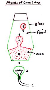 How Does A Lava Lamp Work Interesting Geodynamics