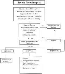 Preeclampsia Protein Levels Chart Preeclampsia And Eclampsia Glowm