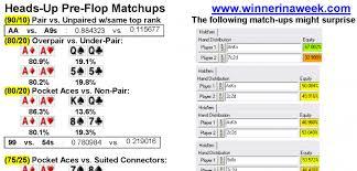 Texas Holdem Preflop Chart Rank Of Poker Hands Pre Flop Poker Chips Ann Arbor