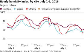 Humidex Chart Canada Six Die In Montreal As Heat Wave Grips Eastern Canada The