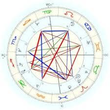 Pramukh Swami Birth Chart Swaminarayan Astro Databank