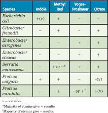 Imvic Chart Solved Use Table 51 1 To Give An Example Of A Limitation Of