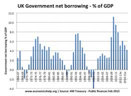 Uk Deficit Chart Wings Over Scotland The Shattering Of The Uk