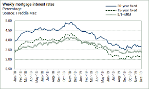 Mortgage Rates This Week Chart On The Radar Freddie Mac Mortgage Rates Little Changed Week