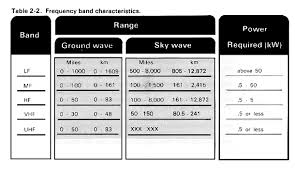 Military Frequency Spectrum Chart Fm 24 18 Tactical Single Channel Radio Communications