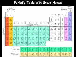 Chemistry Chapter 5&6 The Periodic Law Notes ppt video online download
