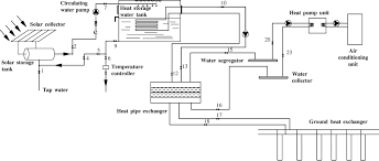 Geothermal Heat Pump Design Calculation Design And Experimental Testing Of A Ground Source Heat Pump