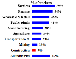 Osha Chart Construction Industry Women In Construction Occupational