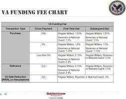 Va Lending Basic Training Pdf Free Download