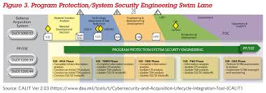 Defense Acquisition Life Cycle Wall Chart Dau News The Cybersecurity And Acquisition Life Cycle